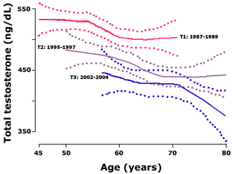 Testosterone levels have fallen in American men over the