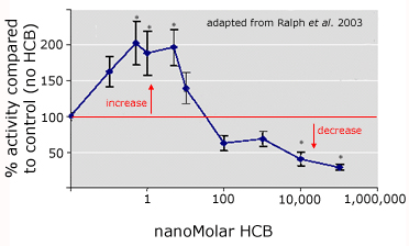 Nonmonotonic changes in response to hexachlorobenzene